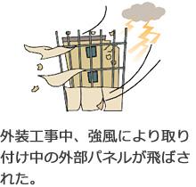 外装工事中、強風により取り付け中の外部パネルが飛ばされた。