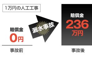 1万円の人工で請けた工事でも漏水事故が発生して236万円の賠償請求になることがあります。